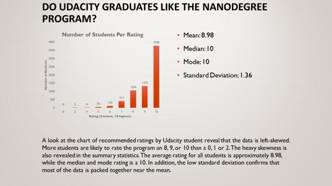 Analyzing Udacity Nanodegree Survey Data – Rick J Evans