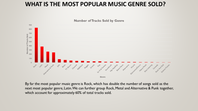Analyzing Sales of Music Using SQL – Rick J Evans